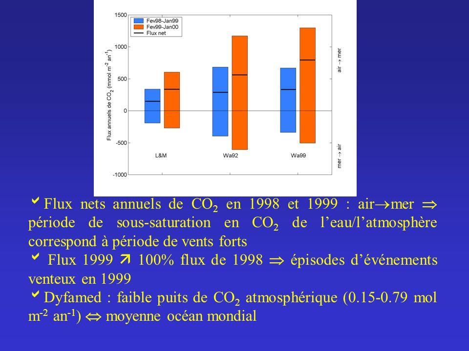Flux nets annuels de CO 2 en 1998 et 1999 : air mer période de sous-saturation en CO 2 de leau/latmosphère correspond à période de vents forts Flux 19
