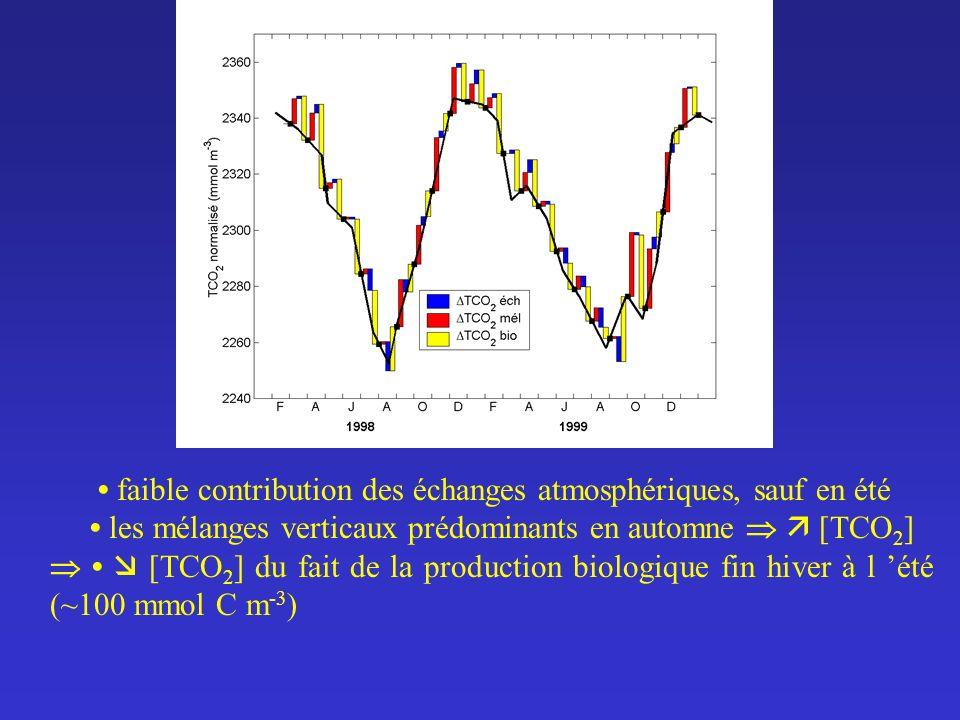 faible contribution des échanges atmosphériques, sauf en été les mélanges verticaux prédominants en automne [TCO 2 ] [TCO 2 ] du fait de la production