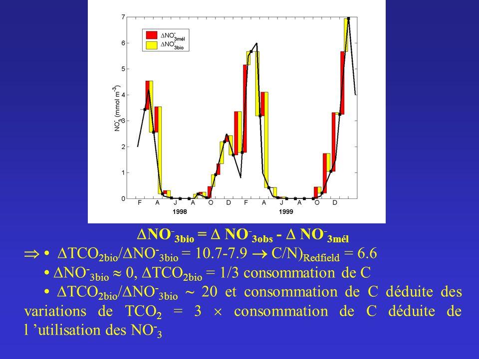 NO - 3bio = NO - 3obs - NO - 3mél TCO 2bio / NO - 3bio = 10.7-7.9 C/N) Redfield = 6.6 NO - 3bio 0, TCO 2bio = 1/3 consommation de C TCO 2bio / NO - 3b