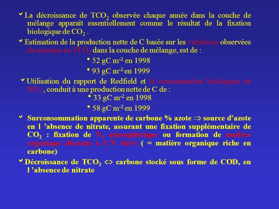 La décroissance de TCO 2 observée chaque année dans la couche de mélange apparaît essentiellement comme le résultat de la fixation biologique de CO 2.