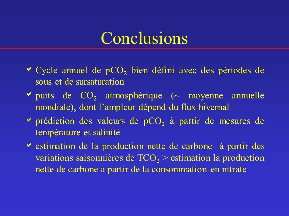 Conclusions Cycle annuel de pCO 2 bien défini avec des périodes de sous et de sursaturation puits de CO 2 atmosphérique (~ moyenne annuelle mondiale),