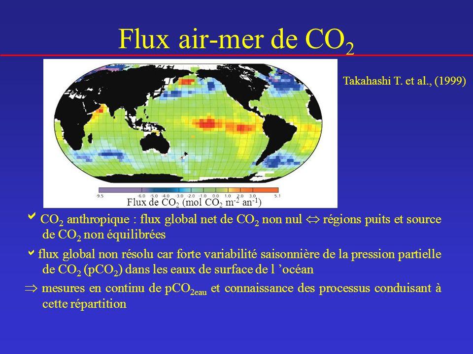 Flux air-mer de CO 2 Flux de CO 2 (mol CO 2 m -2 an -1 ) Takahashi T. et al., (1999) CO 2 anthropique : flux global net de CO 2 non nul régions puits