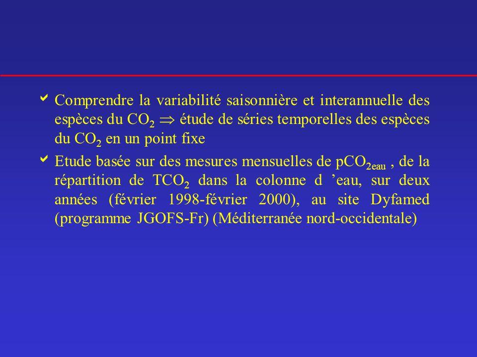 Comprendre la variabilité saisonnière et interannuelle des espèces du CO 2 étude de séries temporelles des espèces du CO 2 en un point fixe Etude basé