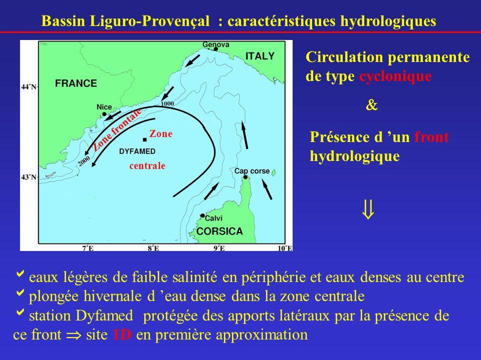 Bassin Liguro-Provençal : caractéristiques hydrologiques Circulation permanente de type cyclonique Zone centrale Zone frontale Présence d un front hyd