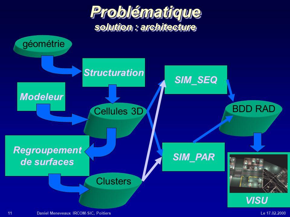 11Daniel Meneveaux IRCOM-SIC, Poitiers Le 17.02.2000 Problématique solution : architecture Cellules 3D Modeleur Structuration géométrie Clusters Regro