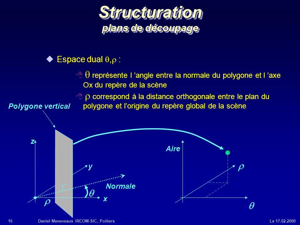16Daniel Meneveaux IRCOM-SIC, Poitiers Le 17.02.2000 Structuration plans de découpage Espace dual, : représente l angle entre la normale du polygone e