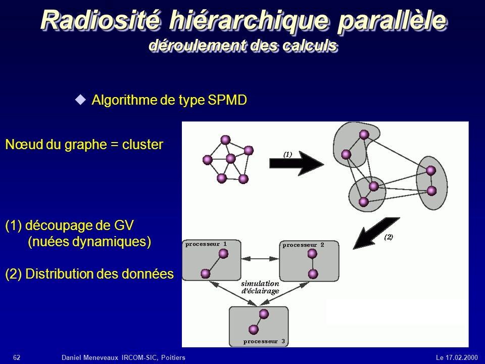 62Daniel Meneveaux IRCOM-SIC, Poitiers Le 17.02.2000 Radiosité hiérarchique parallèle déroulement des calculs uAlgorithme de type SPMD Nœud du graphe