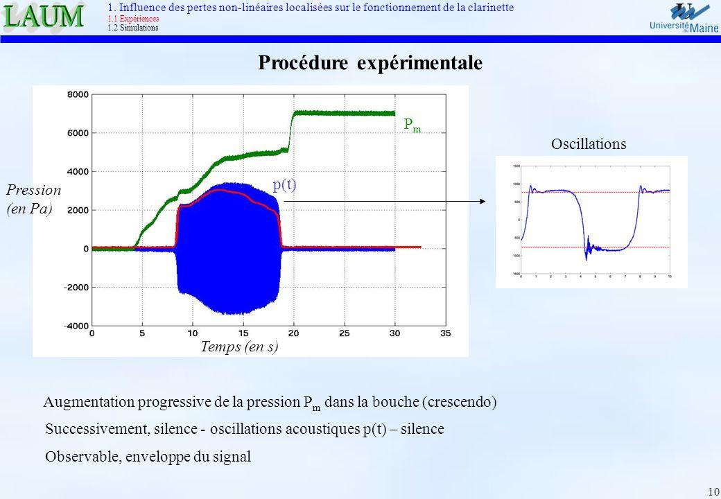 10 Procédure expérimentale Augmentation progressive de la pression P m dans la bouche (crescendo) Successivement, silence - oscillations acoustiques p