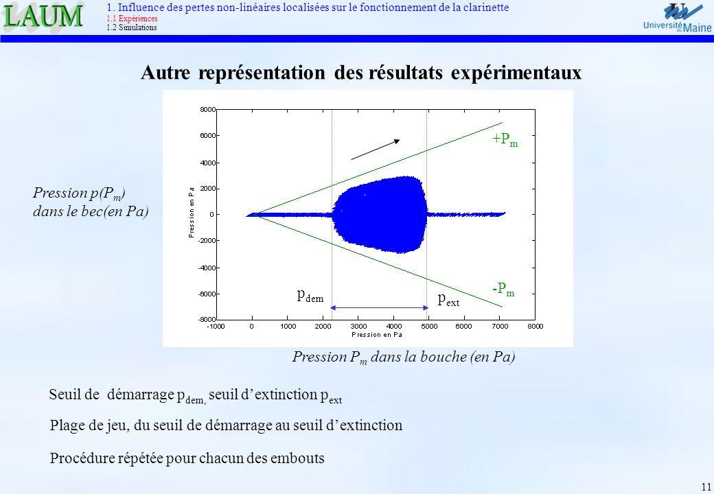 11 Autre représentation des résultats expérimentaux +P m -P m p dem p ext Pression P m dans la bouche (en Pa) Pression p(P m ) dans le bec(en Pa) Proc