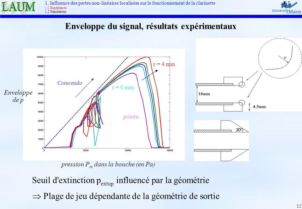 12 Enveloppe du signal, résultats expérimentaux Seuil d'extinction p extup influencé par la géométrie Plage de jeu dépendante de la géométrie de sorti