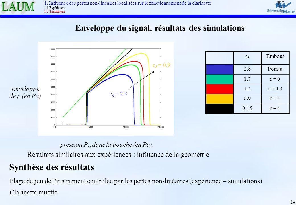 14 Résultats similaires aux expériences : influence de la géométrie Enveloppe du signal, résultats des simulations Enveloppe de p (en Pa) pression P m