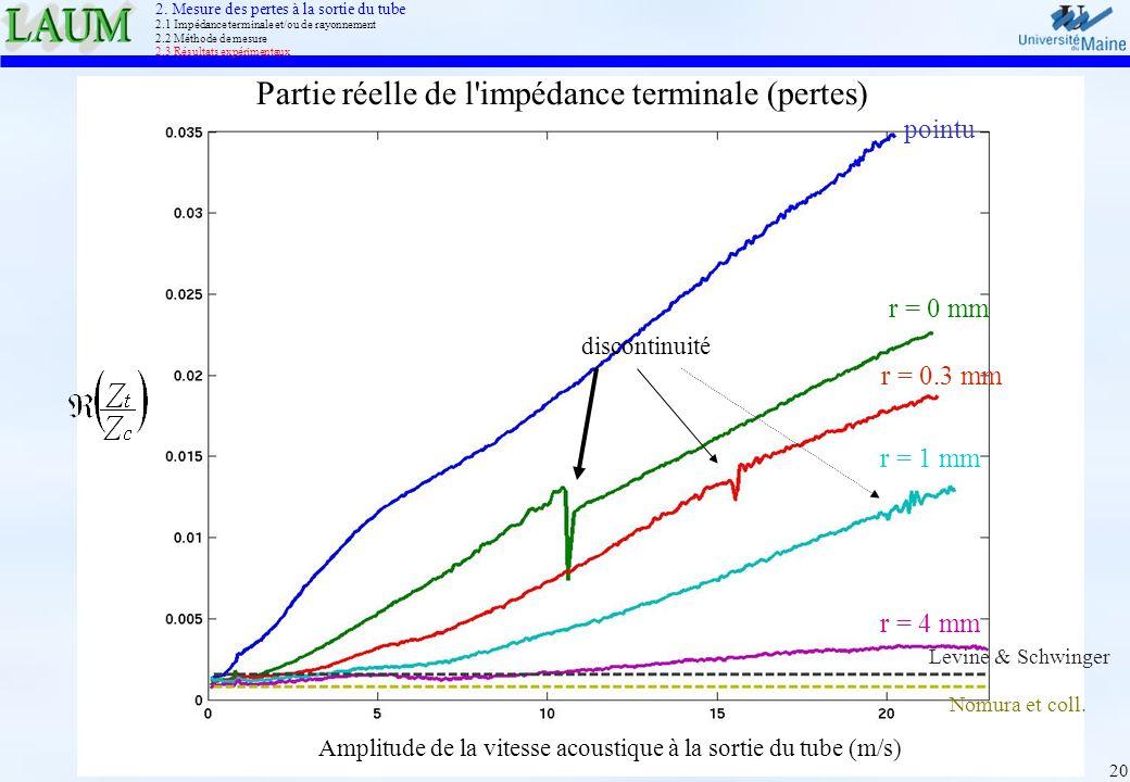 20 pointu Partie réelle de l'impédance terminale (pertes) Amplitude de la vitesse acoustique à la sortie du tube (m/s) r = 0 mm r = 1 mm r = 4 mm r =