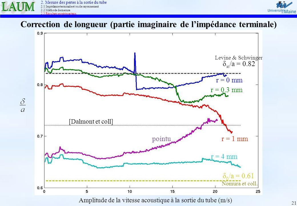 21 Correction de longueur (partie imaginaire de limpédance terminale) Amplitude de la vitesse acoustique à la sortie du tube (m/s) r = 0 mm r = 0.3 mm