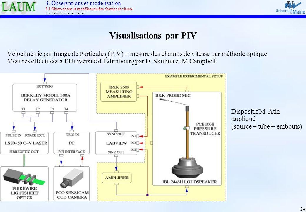 24 Visualisations par PIV Vélocimétrie par Image de Particules (PIV) = mesure des champs de vitesse par méthode optique Mesures effectuées à lUniversi