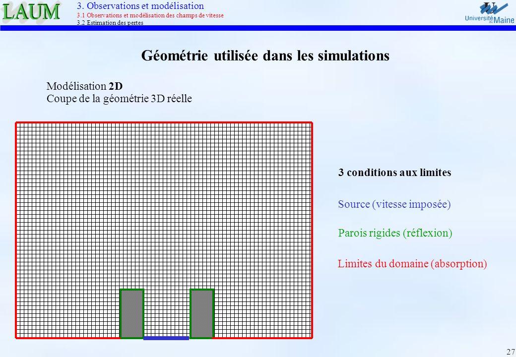 27 Modélisation 2D Coupe de la géométrie 3D réelle Géométrie utilisée dans les simulations Source (vitesse imposée) Parois rigides (réflexion) Limites
