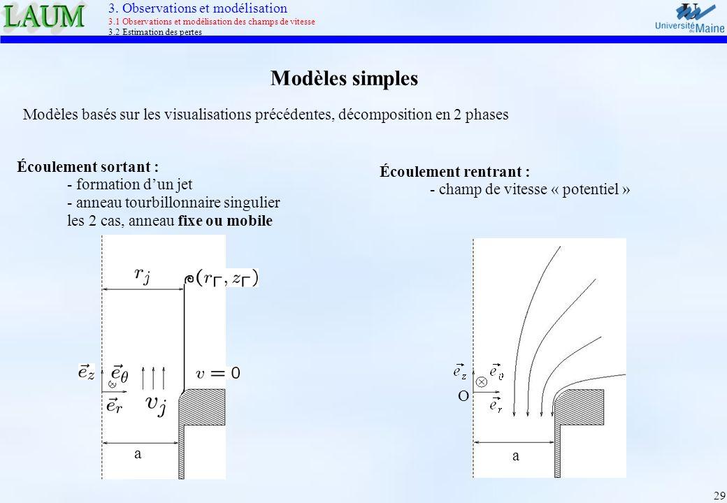 29 O a Écoulement rentrant : - champ de vitesse « potentiel » Modèles simples Modèles basés sur les visualisations précédentes, décomposition en 2 pha