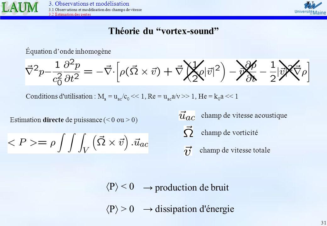 31 Théorie du vortex-sound Estimation directe de puissance ( 0) Équation donde inhomogène production de bruit dissipation d'énergie P < 0 P > 0 Condit