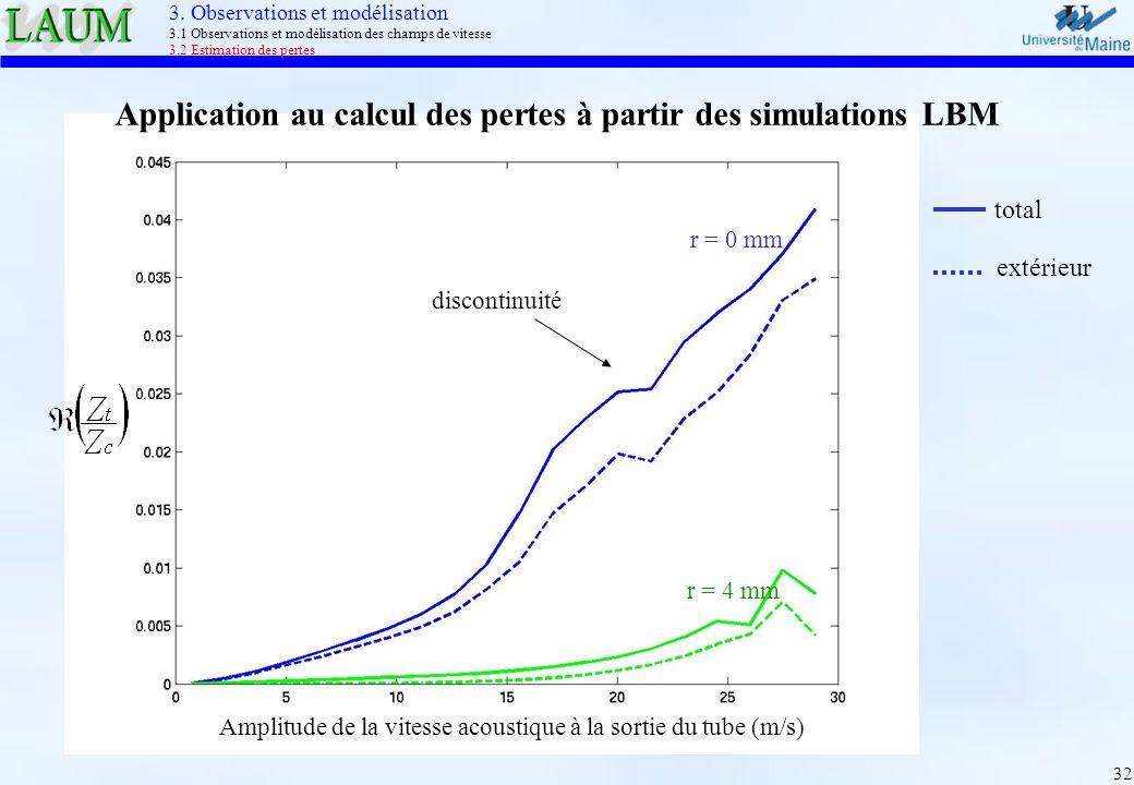 32 Amplitude de la vitesse acoustique à la sortie du tube (m/s) r = 0 mm r = 4 mm discontinuité total extérieur Application au calcul des pertes à par