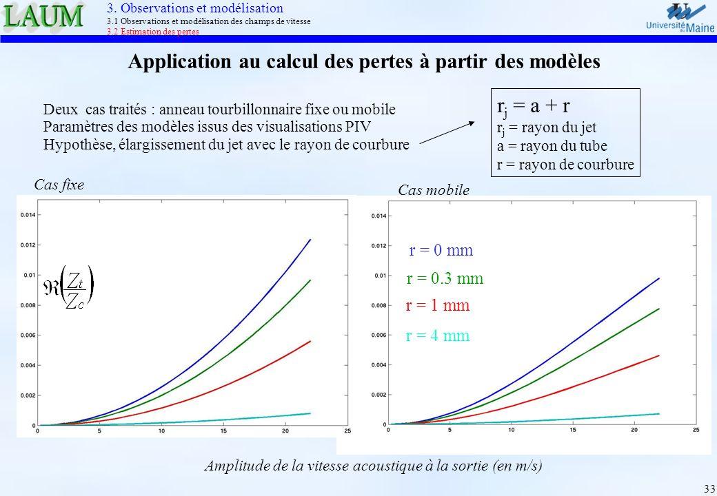 33 Deux cas traités : anneau tourbillonnaire fixe ou mobile Paramètres des modèles issus des visualisations PIV Hypothèse, élargissement du jet avec l