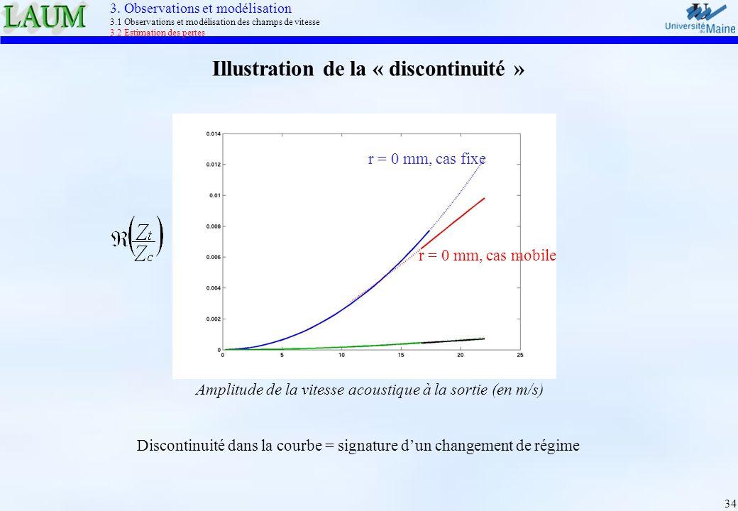34 Illustration de la « discontinuité » Amplitude de la vitesse acoustique à la sortie (en m/s) r = 0 mm, cas fixe r = 0 mm, cas mobile Discontinuité