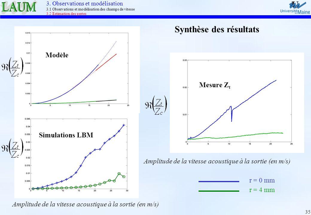 35 Synthèse des résultats Modèle Amplitude de la vitesse acoustique à la sortie (en m/s) Simulations LBM Amplitude de la vitesse acoustique à la sorti
