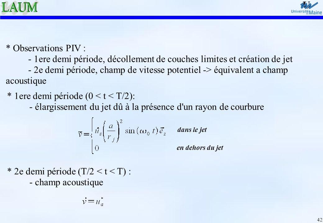 42 * Observations PIV : - 1ere demi période, décollement de couches limites et création de jet - 2e demi période, champ de vitesse potentiel -> équiva