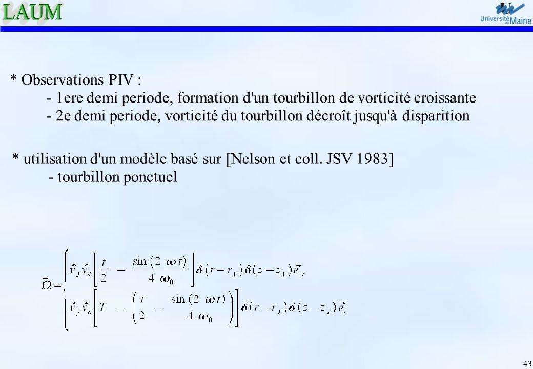 43 * Observations PIV : - 1ere demi periode, formation d'un tourbillon de vorticité croissante - 2e demi periode, vorticité du tourbillon décroît jusq