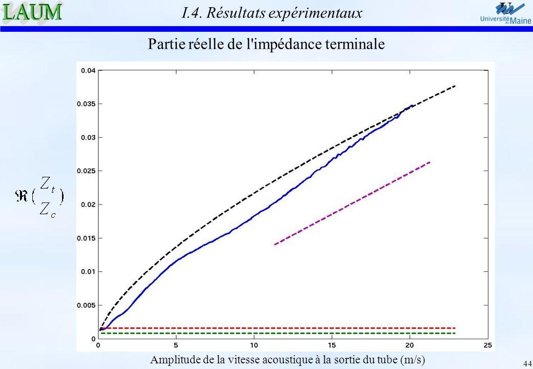 44 Amplitude de la vitesse acoustique à la sortie du tube (m/s) Partie réelle de l'impédance terminale I.4. Résultats expérimentaux