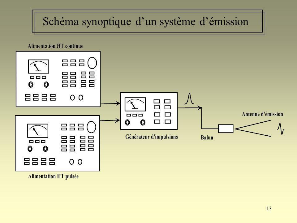 13 Schéma synoptique dun système démission