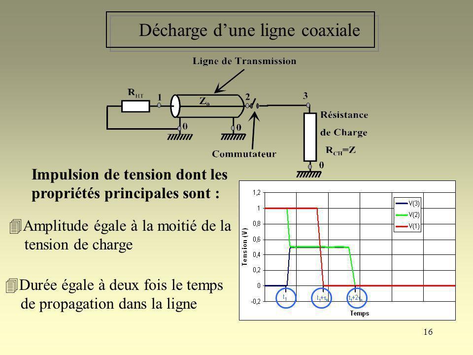 16 Décharge dune ligne coaxiale Impulsion de tension dont les propriétés principales sont : Amplitude égale à la moitié de la tension de charge Durée
