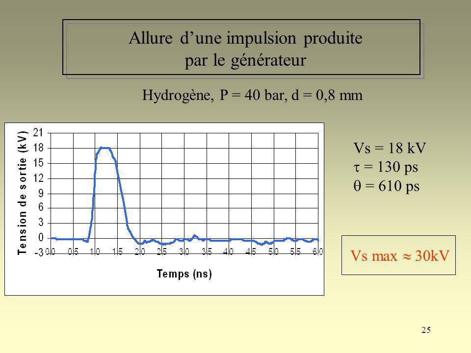 25 Allure dune impulsion produite par le générateur Vs = 18 kV = 130 ps = 610 ps Vs max 30kV Hydrogène, P = 40 bar, d = 0,8 mm