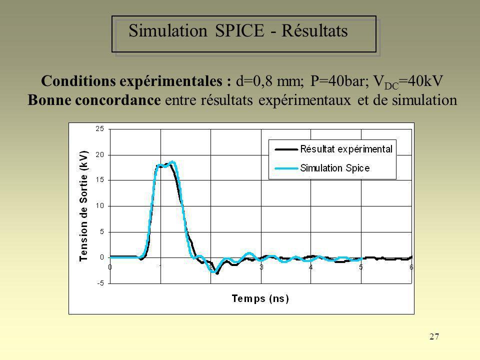 27 Simulation SPICE - Résultats Conditions expérimentales : d=0,8 mm; P=40bar; V DC =40kV Bonne concordance entre résultats expérimentaux et de simula