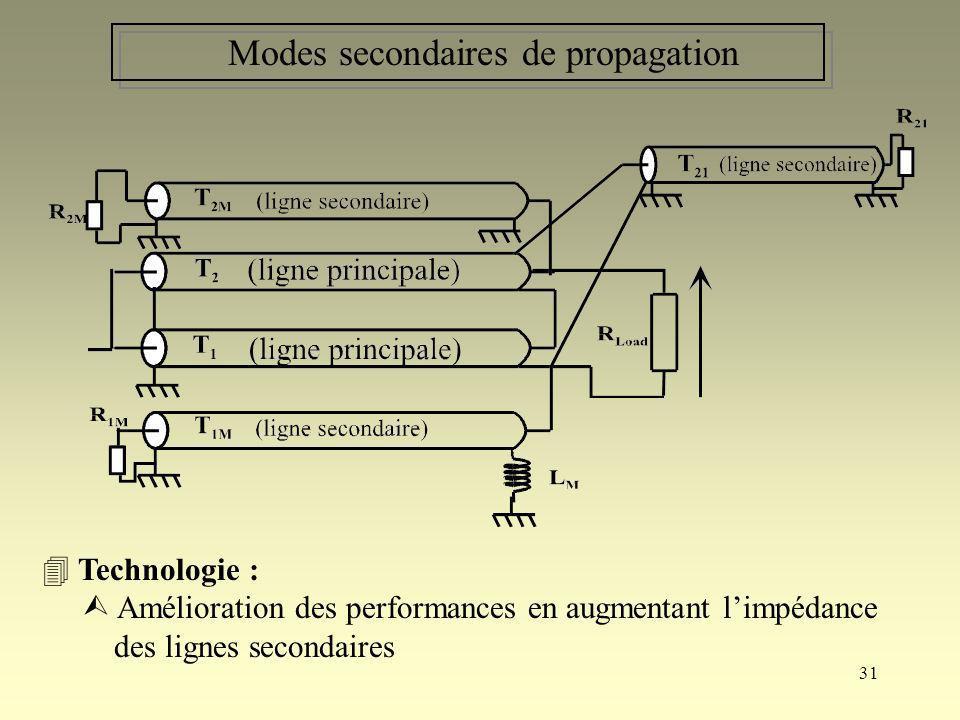 31 Modes secondaires de propagation Technologie : Amélioration des performances en augmentant limpédance des lignes secondaires