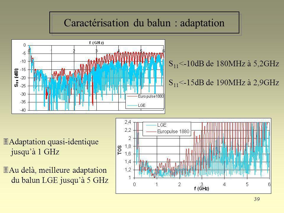 39 Caractérisation du balun : adaptation S 11 <-10dB de 180MHz à 5,2GHz S 11 <-15dB de 190MHz à 2,9GHz Adaptation quasi-identique jusquà 1 GHz Au delà