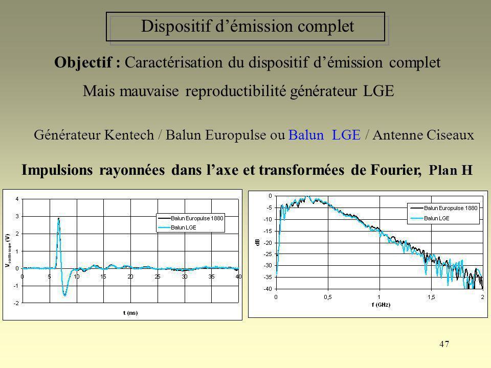 47 Dispositif démission complet Impulsions rayonnées dans laxe et transformées de Fourier, Plan H Générateur Kentech / Balun Europulse ou Balun LGE /
