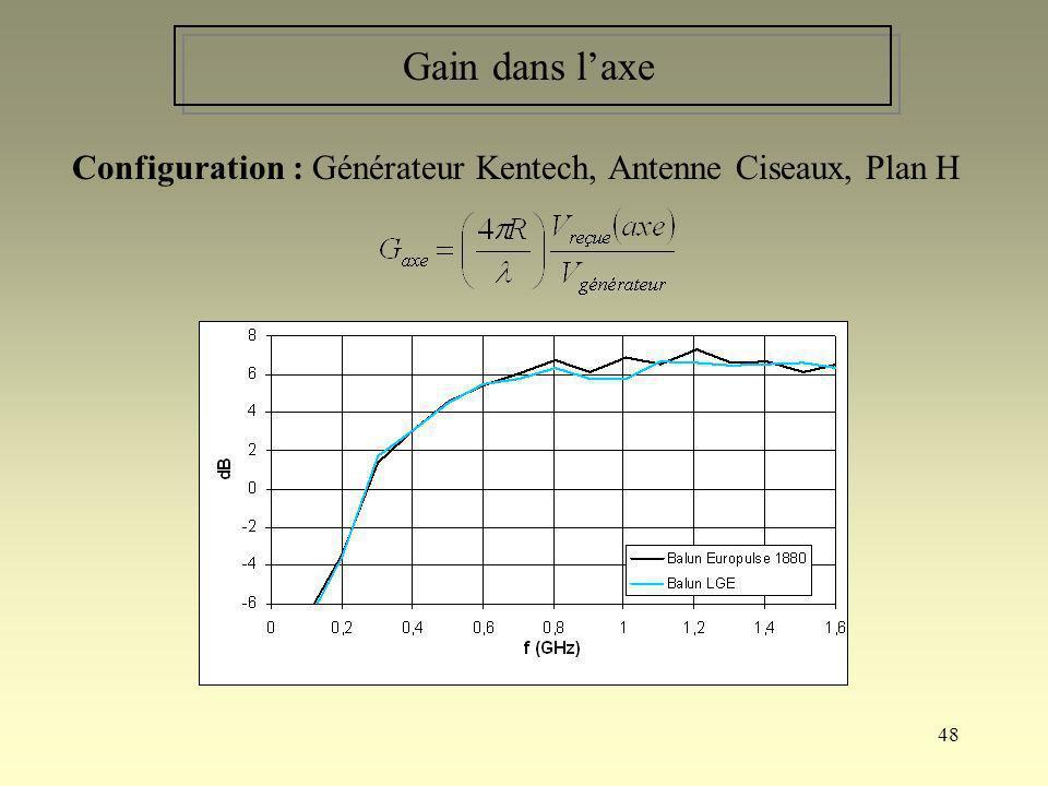 48 Gain dans laxe Configuration : Générateur Kentech, Antenne Ciseaux, Plan H