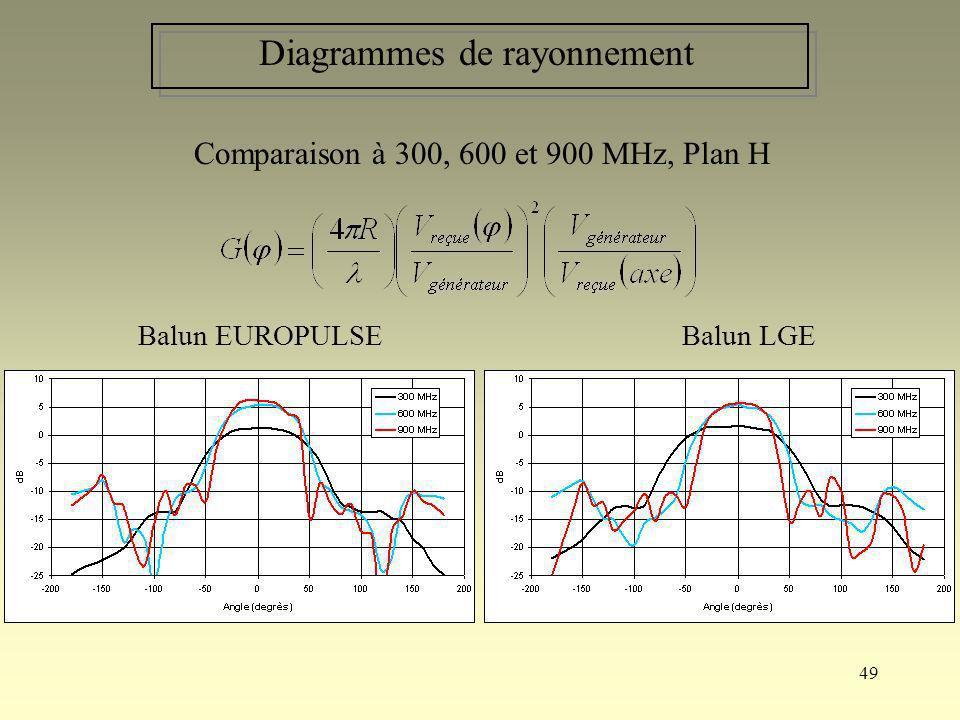 49 Diagrammes de rayonnement Balun EUROPULSEBalun LGE Comparaison à 300, 600 et 900 MHz, Plan H