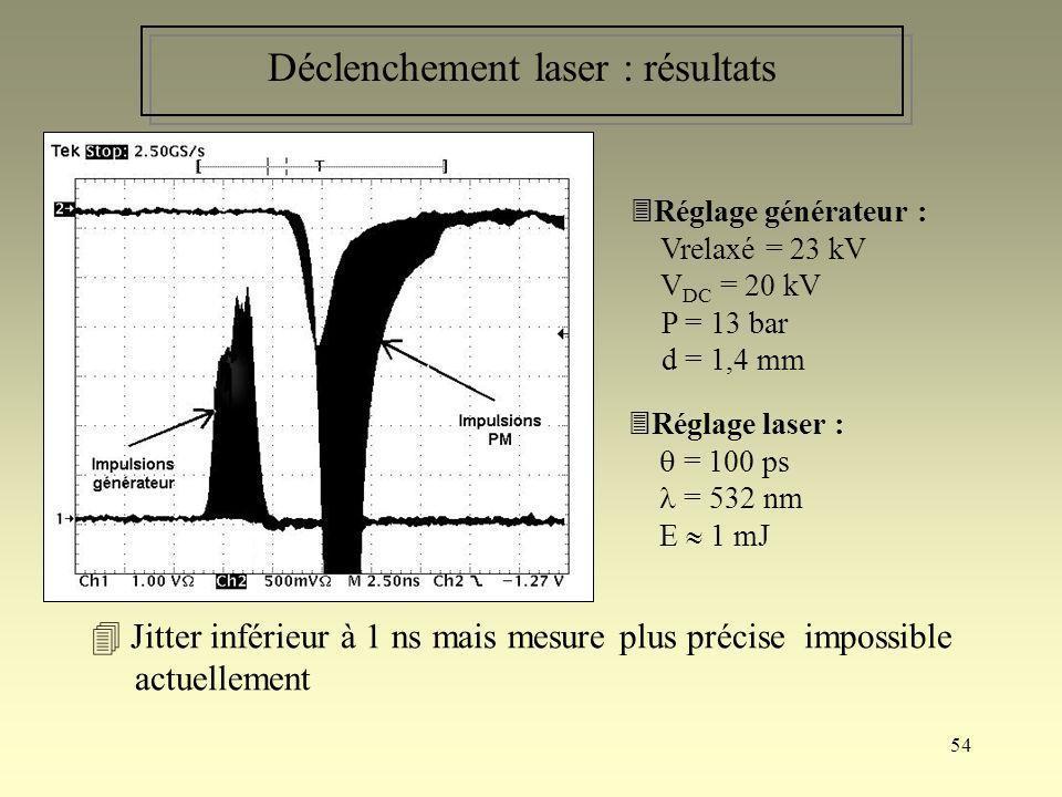 54 Déclenchement laser : résultats Jitter inférieur à 1 ns mais mesure plus précise impossible actuellement Réglage générateur : Vrelaxé = 23 kV V DC