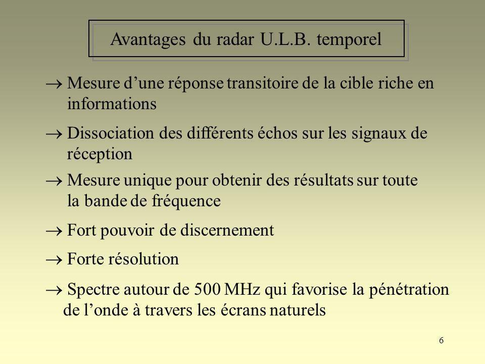 6 Avantages du radar U.L.B. temporel Mesure dune réponse transitoire de la cible riche en informations Dissociation des différents échos sur les signa