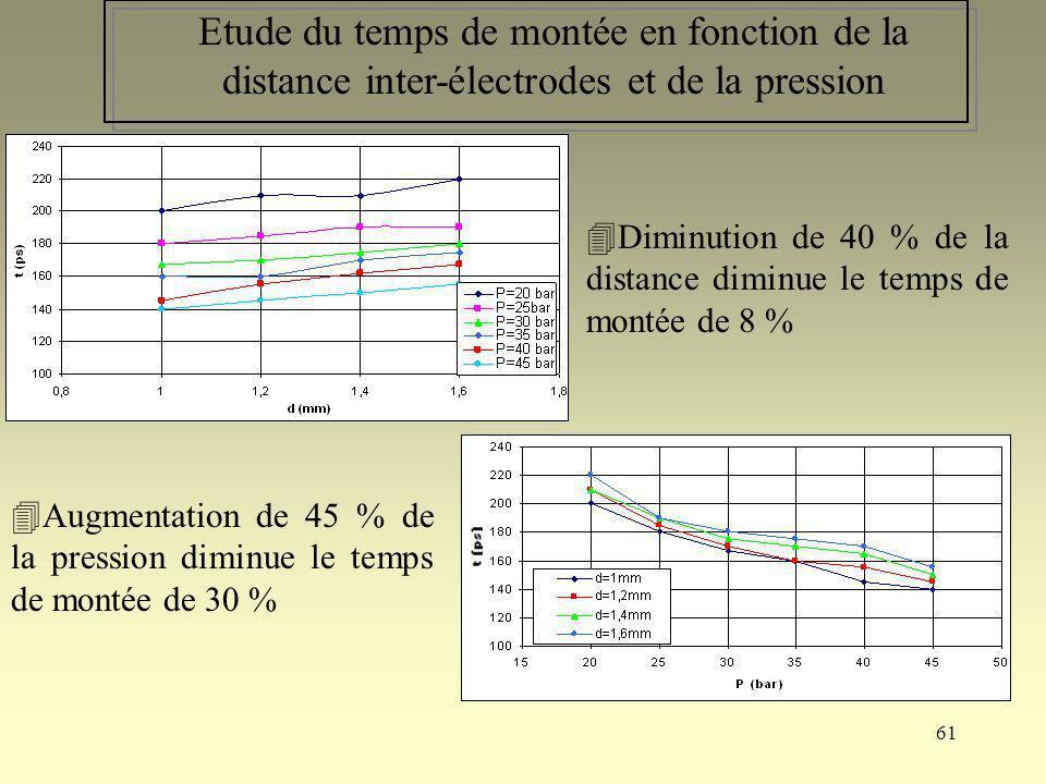 61 Etude du temps de montée en fonction de la distance inter-électrodes et de la pression Diminution de 40 % de la distance diminue le temps de montée