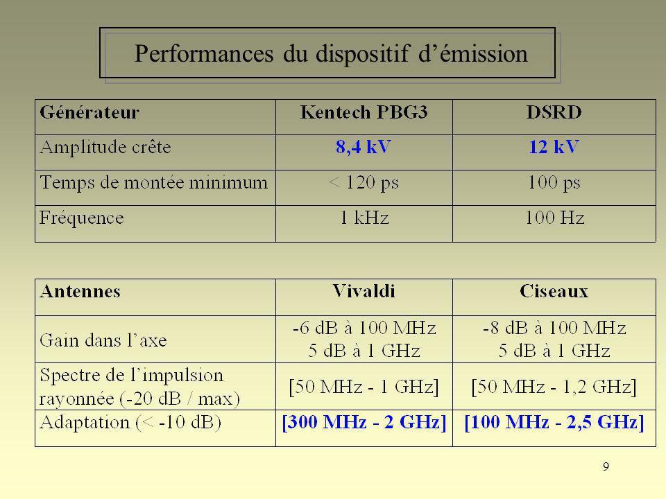 50 Bilan comparatif Niveau de performance équivalent Contenu spectral des générateurs insuffisant Essais forts niveaux prochainement