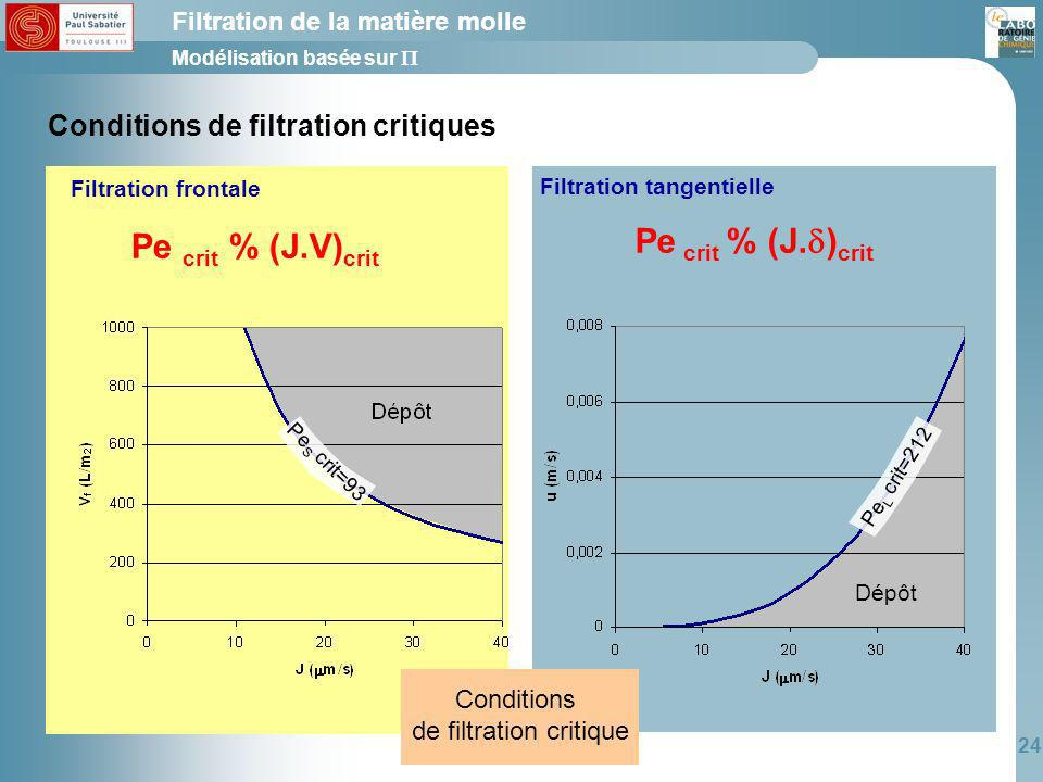 24 Conditions de filtration critiques Pe crit % (J. ) crit Pe crit % (J.V) crit Filtration frontale Filtration tangentielle Conditions de filtration c