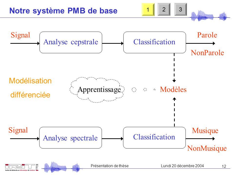 11 Présentation de thèseLundi 20 décembre 2004 Etat de lart : quelques systèmes Détection de musique : système IRCAM Paramétrisation : ZCR, CS, FS, FS