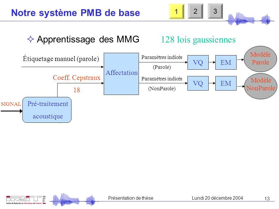 12 Présentation de thèseLundi 20 décembre 2004 Notre système PMB de base Signal Classification Modèles Apprentissage Analyse cepstrale Signal Classifi
