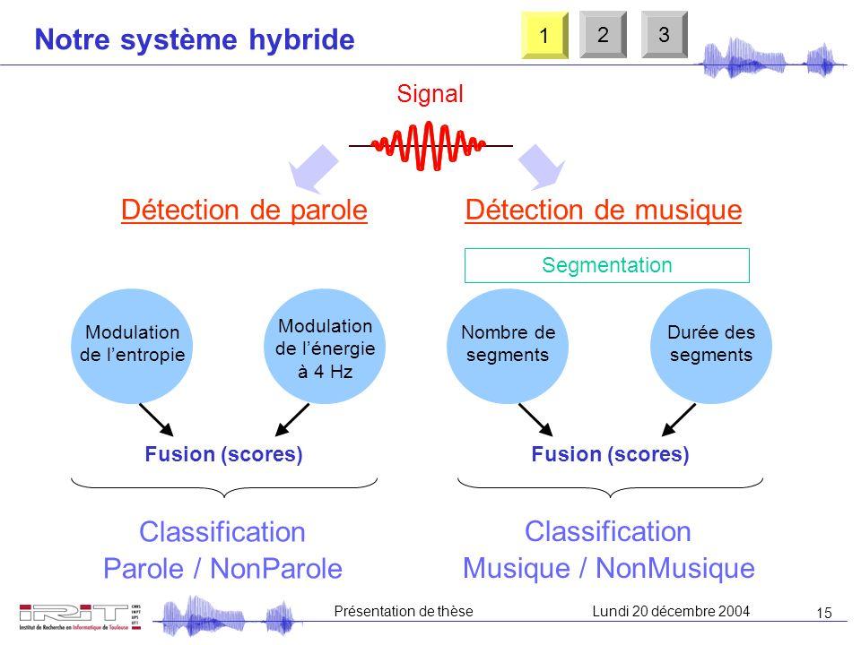 14 Présentation de thèseLundi 20 décembre 2004 Notre système PMB de base Problème : apprentissage 1 23