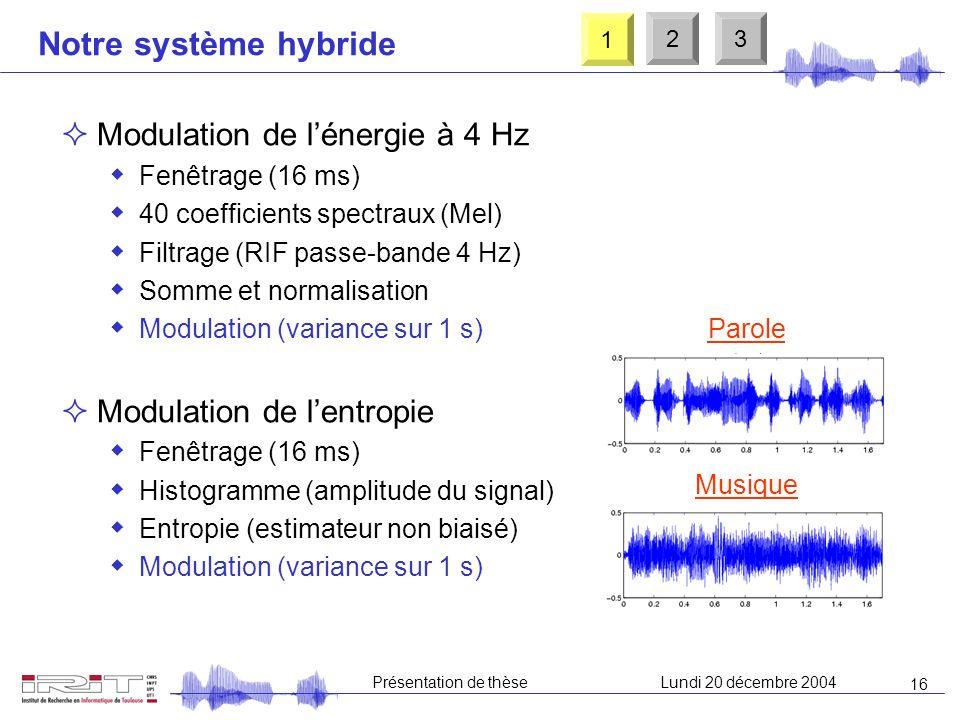 15 Présentation de thèseLundi 20 décembre 2004 Notre système hybride Signal Détection de paroleDétection de musique Modulation de lentropie Modulation