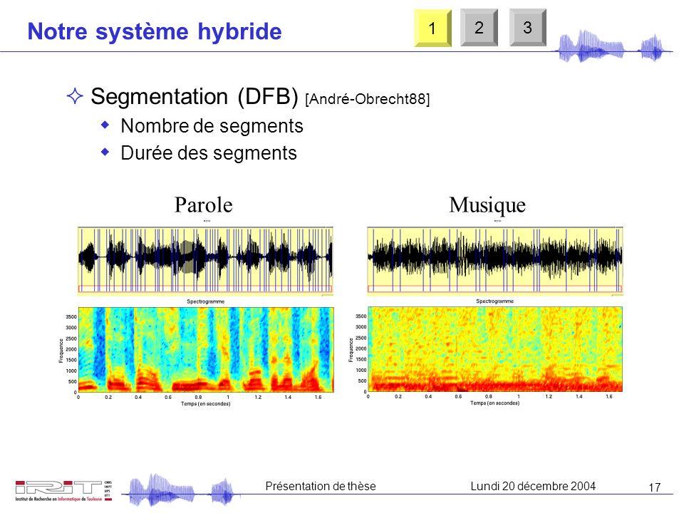16 Présentation de thèseLundi 20 décembre 2004 Notre système hybride Modulation de lénergie à 4 Hz Fenêtrage (16 ms) 40 coefficients spectraux (Mel) F