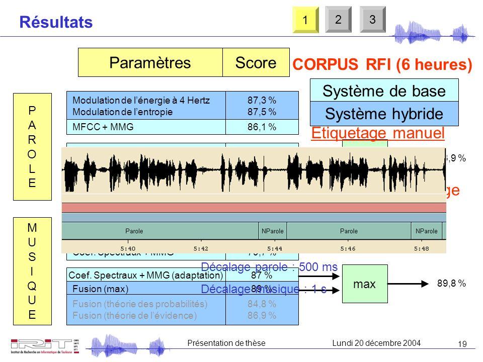 18 Présentation de thèseLundi 20 décembre 2004 Notre système hybride Les seuils Parole : corpus MULTEXT [Campione98] Musique : base personnelle Seuil
