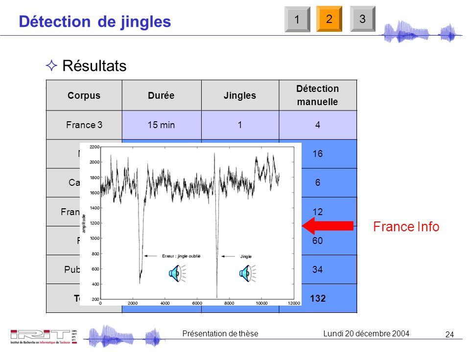 23 Présentation de thèseLundi 20 décembre 2004 Détection de jingles Méthode danalyse des pics 1 23 h