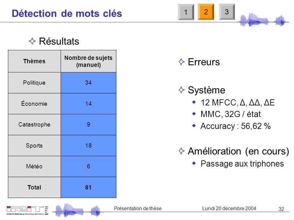 31 Présentation de thèseLundi 20 décembre 2004 Détection de mots clés Corpus Apprentissage : 30h ESTER (Technolangue) France Inter (20h) et RFI (10h)